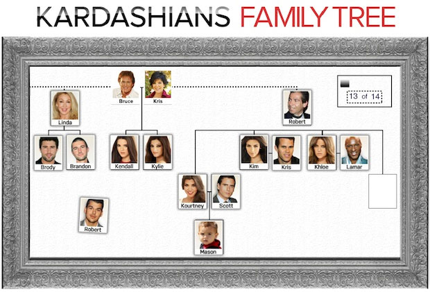Kardashian's Family Tree