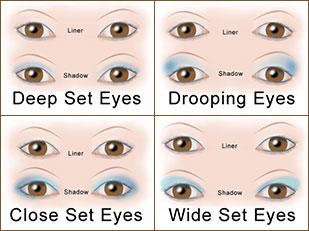 วิธีลง Eyeshadow Eyeliner ตามรูปทรงของตา
