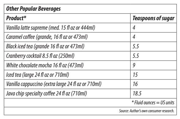 ตารางการแปลงน้ำตาลจากมิลลิกรัมในกาแฟรสชาติต่างๆเป็นจำนวนช้อนชา