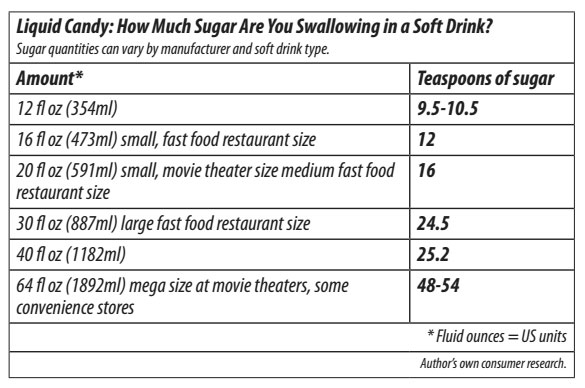 ตารางการแปลงน้ำตาลจากมิลลิกรัมในเครื่องดื่มเป็นจำนวนช้อนชา