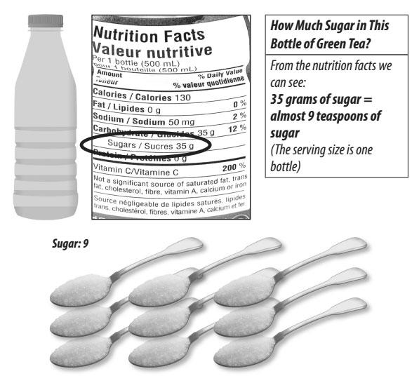 อ่านฉลากชาว่ามีน้ำตาลกี่ช้อน