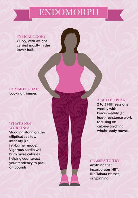 แผนการออกกำลังกายที่เหมาะกับโครงสร้างร่างกายอ้วนกลม