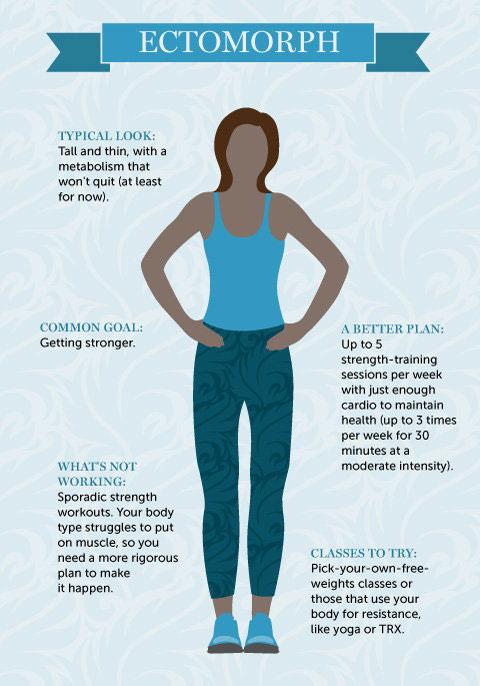 แผนการออกกำลังกายที่เหมาะกับโครงสร้างร่างกาย
