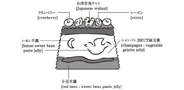 ขนมวุ้นญี่ปุ่น
