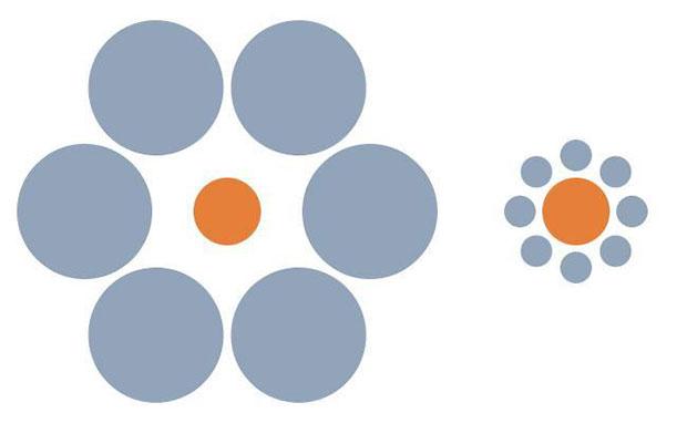 ภาพลวงตา วงกลมสีส้มวงไหนใหญ่กว่ากัน