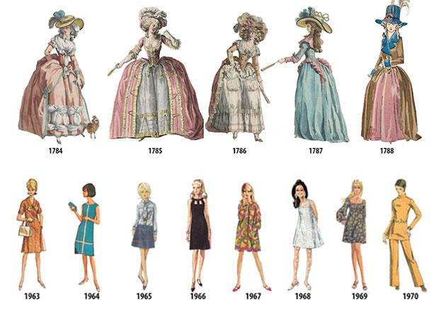 ภาพวาดลำดับเหตุการณ์แฟชั่นสตรีตั้งแต่ 1784 1970