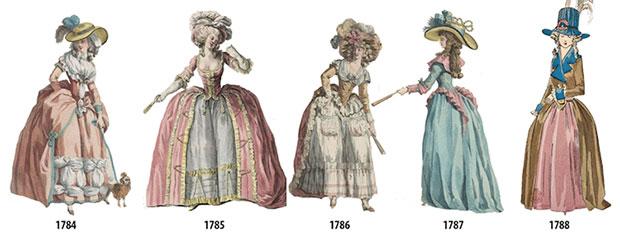 ภาพวาดแสดงลำดับเหตุการณ์แฟชั่นสตรีตั้งแต่ปี 1784 1970